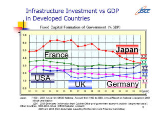 ComparisonOfInfrastructureSpending