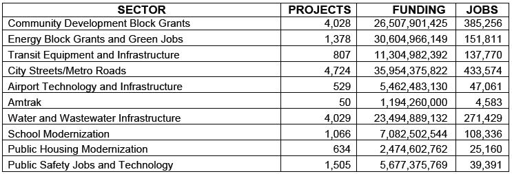 Projects and Statistics