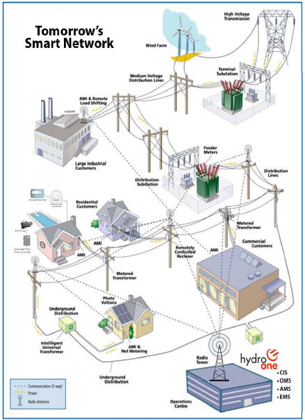 Between The Poles Smart Grid Communications Networks