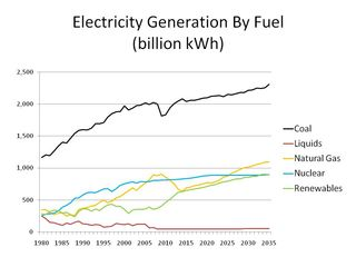 Electricity 