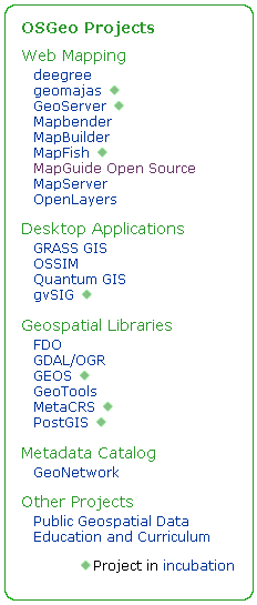OSGEO Projects
