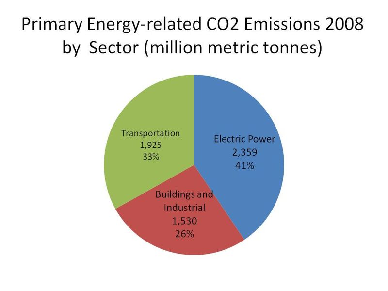 CO2 Emissions by Sector 2008