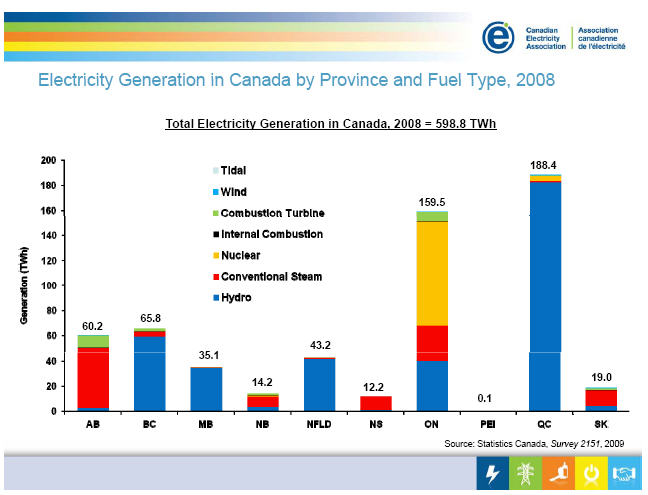 EIA Electricity Generation by fuel by province 2008