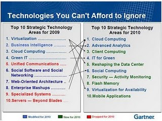 Gartner Top 10 Technologies