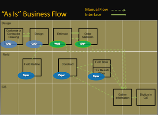 Utility as is business flow