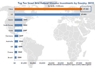 China and Other Countries Smart Grid Stimulus