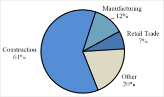Transportation Infrastructure Investment Distribution of Jobs