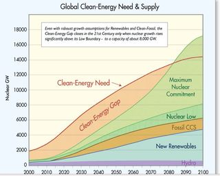 Projected Clean Energy Need and Contribution from Different Fuels