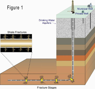 Natural Gas Fracking Well EPA