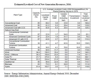 Levelized Cost of New Generation Resources 2016 EIA Dec 2009