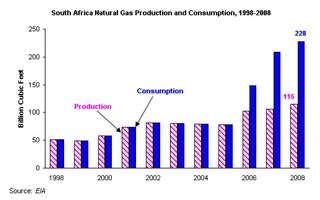 South African Natural Gas Production and Consumption 1998-2008 EIA