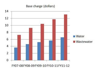 Atlanta Water and Wastewater Rates 2007-2012