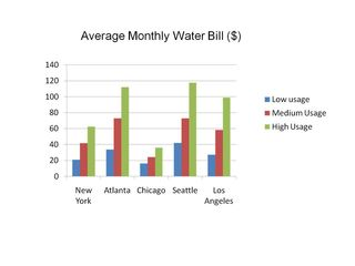 Comparative Water Rates US Cities 2010