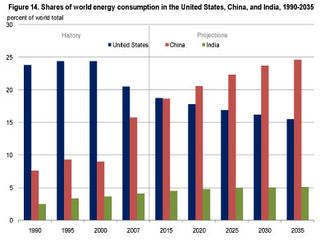 Shares of wordl energy consumption EIA 2010 figure_14small