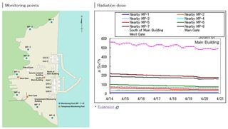Fukushima Atmospheric Land Based Radiation Dosage Monitoring Near Plant