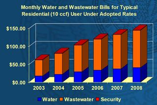 Atlanta Water and Wastewater Rates 2003-2008