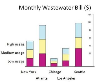 Comparative Wastewater Bills US Cities 2010