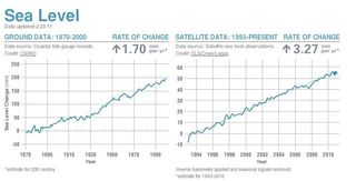 Sea Level Change 1870 to 2011 NASA