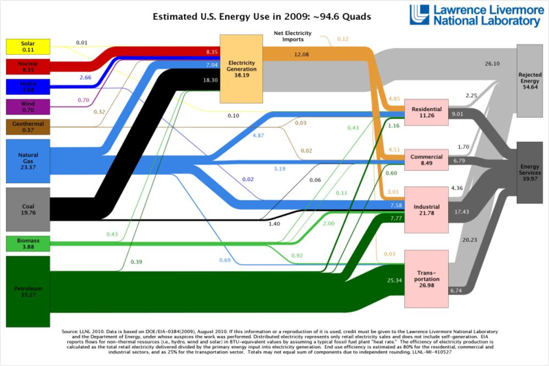 Energy Use 2009 Lawrence Livermore NL