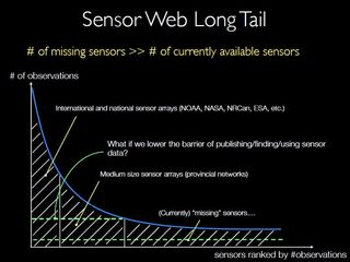 Liang Sensor Long Tail