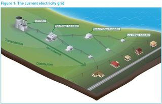UK Current Electric Grid DECC 2009