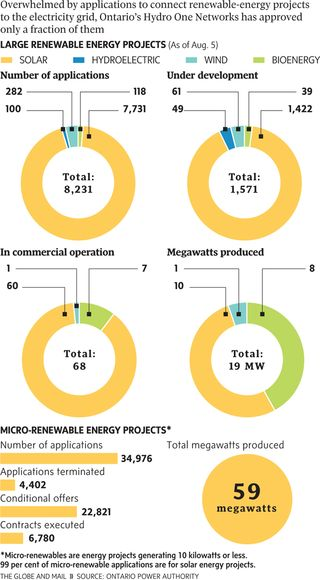 Ontario feed-in-tariff program gloab and mail 2-nw-green-energy-_1307084a