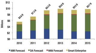 Smart grid market forecast GTM Research 2011 sg-forecast