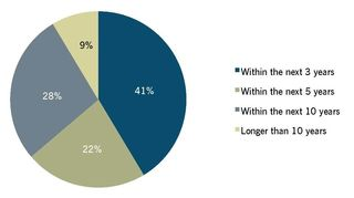 Smart meter survey North American Municipal Utilities by GTM Research 20111 GTM_MSGS_Results_Page_08