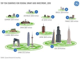 Smartgrid investing top 10 countries