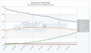 Browser market share StatCounter-since-chrome-launch
