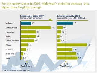 Malaysia emissions intensity 2007