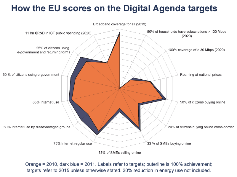 EU Digital Agenda graph_800x600