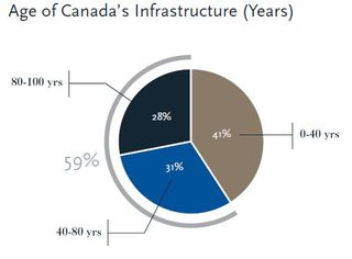 Canada Age of Infrastructure FCM 2007