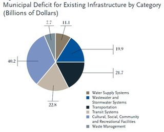Canada Municipal Infrastructure Deficit by Category FCM 2007