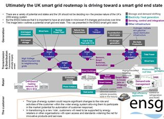 UK Smart Grid End State ENSG 2010