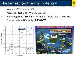 Indonesia Geothermal Energy Potential 27 GW