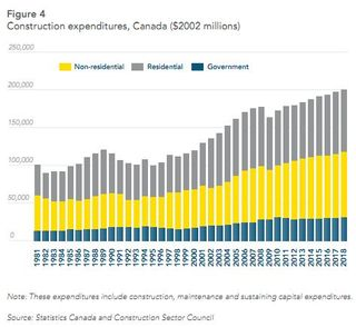 CanadaConstructionExpenditures Res Nonres Government CSC2011
