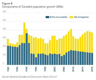 Canada Population Growth Births Deaths Immigration CSC2011