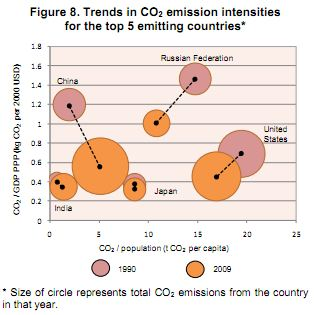 CO2 Emissions Intensity Among Top 5 Emitting Countries IEA 2011