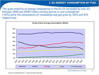EU Energy Consumption by Fuel Market Observatory for Energy Eurostat May 2011