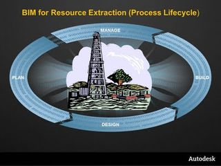 BIM for Resource Extraction Event