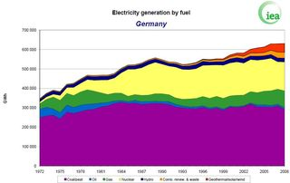 Germany Electricity Generation by Fuel Type IEA 2008