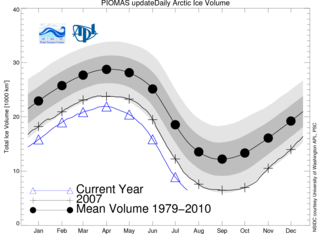 Arctic Ice Volume PIOMAS Estimation NSIDC 20110816_Figure5
