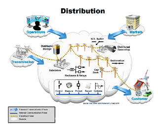 NIST Smart Grid Distribution