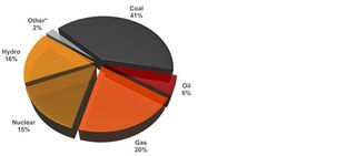 Power generation by fuel type 094423coal_electricity_page_pie_chart_highlight_right_column
