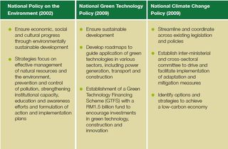 Malaysia national environmental policies 2002 to 2009