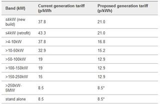 Feed-in Tariff UK New Propsoed Rates DECC Oct 2011