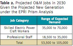 Electric power labour new generation Task Force on Americas Future Energy Jobs