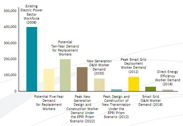 Electric power labour gaps Task Force on Americas Future Energy Jobs