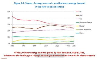 Primary Energy Demand by Fuel Type 2010-2035 New Policies Scenario IEA World Energy Outlook 2011